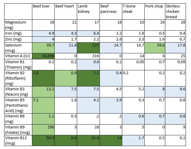 Nutrient-Chart